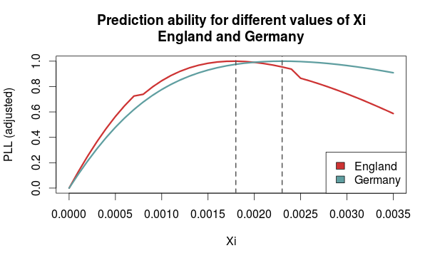 Prediction ability for values of Xi Engand Germany