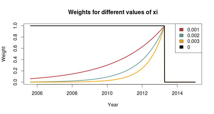 WeightXi