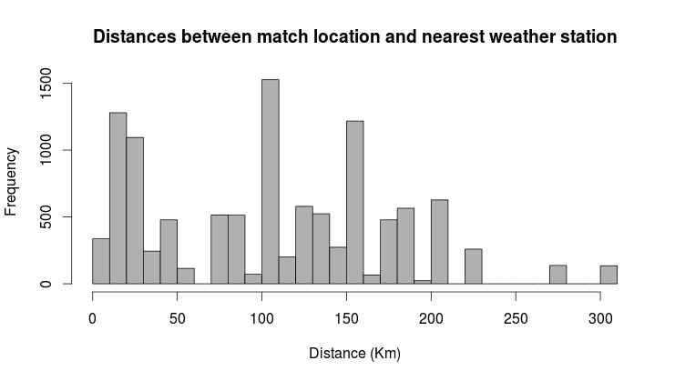 distance_histogram