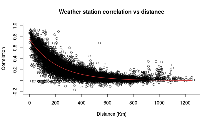 weatherstation_correlation