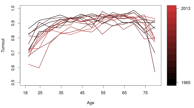 turnout_age