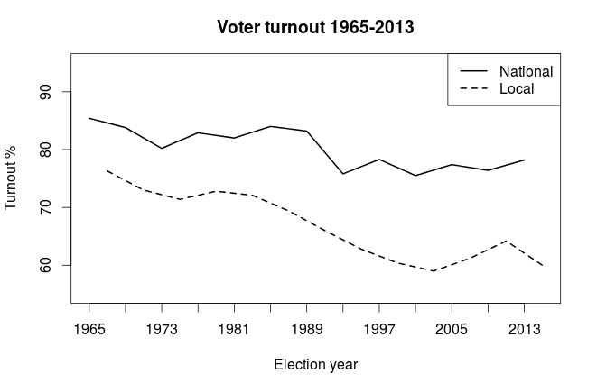 turnout_elections
