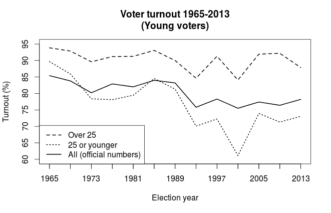 turnout_young
